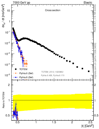 Plot of xsec in 7000 GeV pp collisions