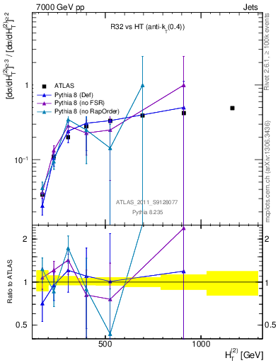 Plot of R32-vs-ht in 7000 GeV pp collisions