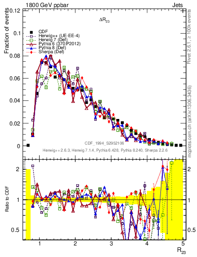 Plot of coh-R23 in 1800 GeV ppbar collisions