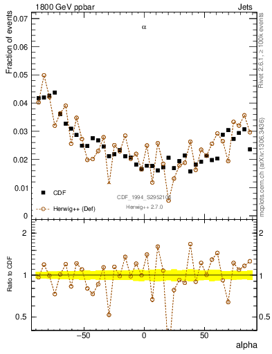 Plot of coh-alpha in 1800 GeV ppbar collisions
