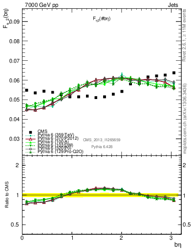 Plot of coh-c23 in 7000 GeV pp collisions