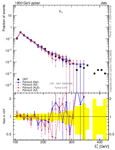 Plot of coh-et1 in 1800 GeV ppbar collisions