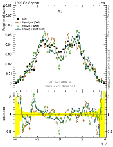 Plot of coh-eta3 in 1800 GeV ppbar collisions