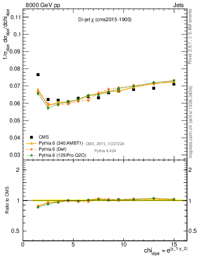 Plot of dijet_chi in 8000 GeV pp collisions