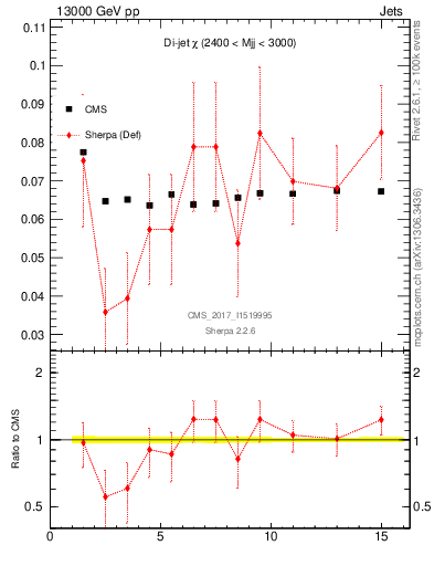 Plot of dijet_chi in 13000 GeV pp collisions