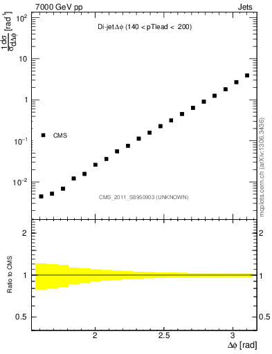 Plot of dijet_dphi in 7000 GeV pp collisions
