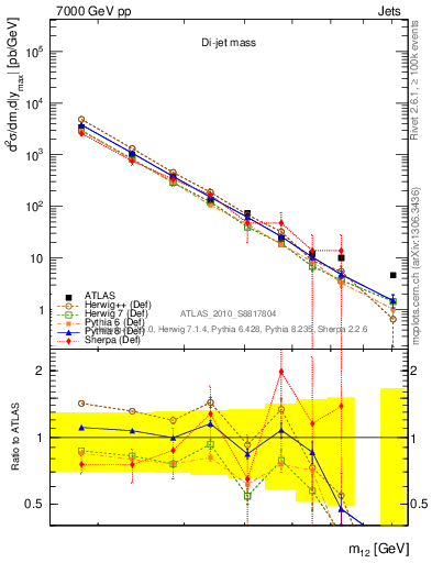 Plot of dijet_m12 in 7000 GeV pp collisions