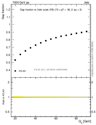 Plot of gapfr-vs-Q0-fb in 7000 GeV pp collisions