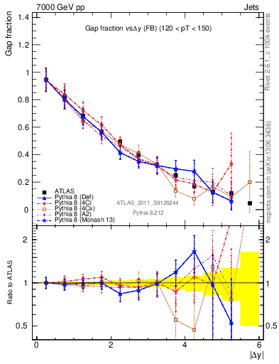 Plot of gapfr-vs-dy-fb in 7000 GeV pp collisions