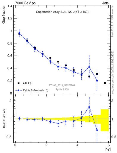 Plot of gapfr-vs-dy-lj in 7000 GeV pp collisions