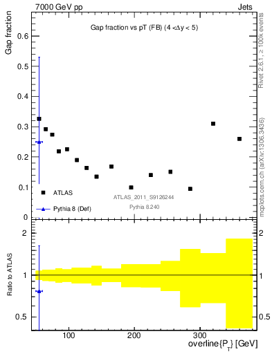 Plot of gapfr-vs-pt-fb in 7000 GeV pp collisions
