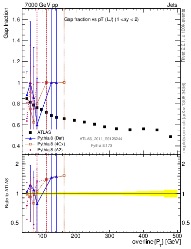Plot of gapfr-vs-pt-lj in 7000 GeV pp collisions