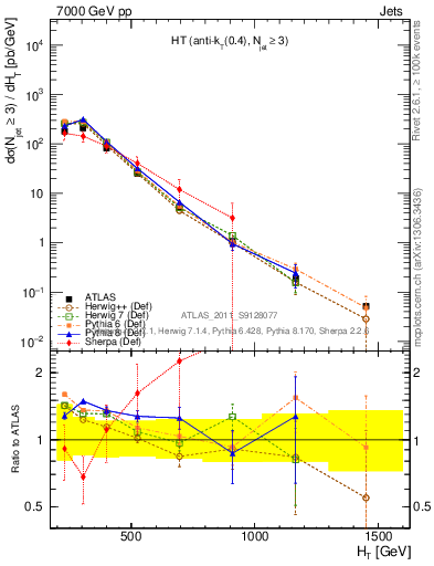 Plot of ht in 7000 GeV pp collisions