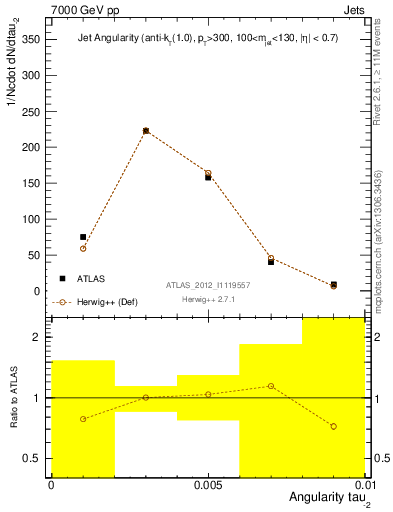 Plot of jet_angularity in 7000 GeV pp collisions
