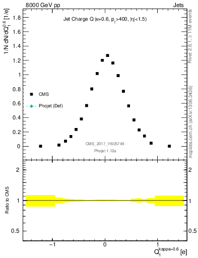 Plot of jet_charge in 8000 GeV pp collisions