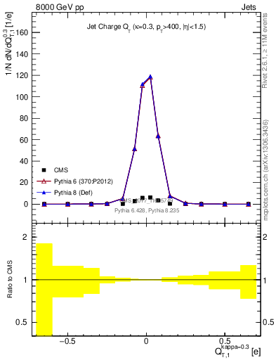 Plot of jet_charge_T in 8000 GeV pp collisions