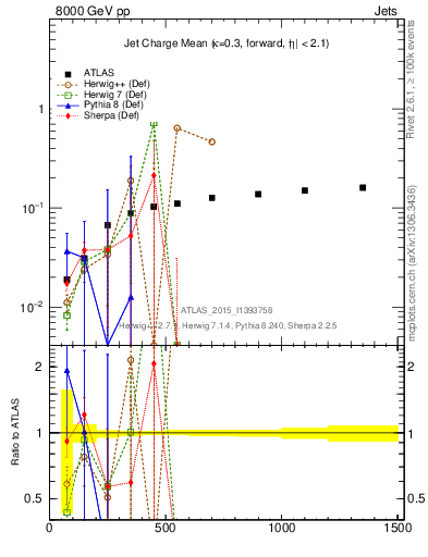Plot of jet_charge_mean in 8000 GeV pp collisions