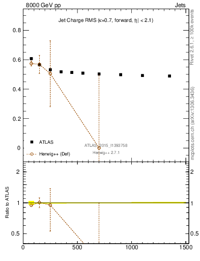 Plot of jet_charge_rms in 8000 GeV pp collisions