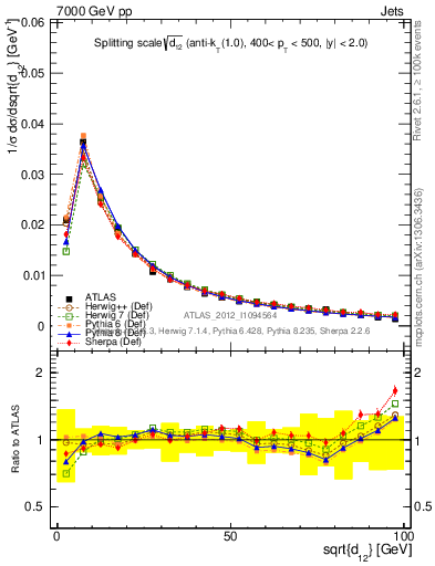 Plot of jet_d12 in 7000 GeV pp collisions