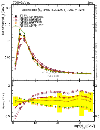Plot of jet_d23 in 7000 GeV pp collisions