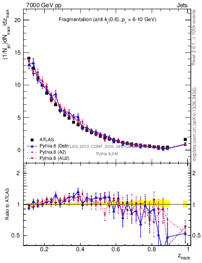 Plot of jet_frag in 7000 GeV pp collisions