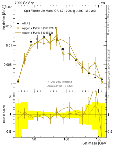 Plot of jet_mass_sf in 7000 GeV pp collisions
