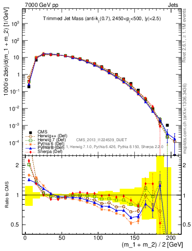 Plot of jet_mass_trim in 7000 GeV pp collisions