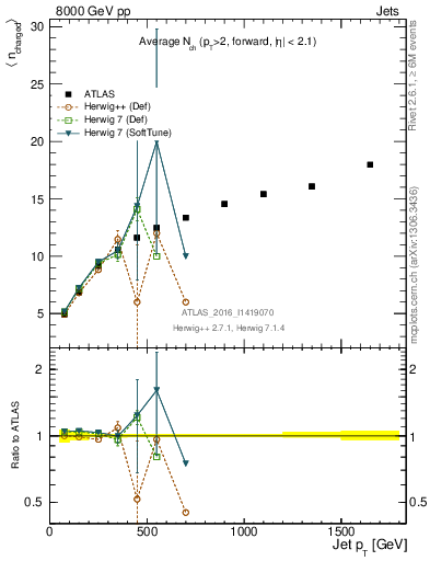 Plot of jet_nch_mean in 8000 GeV pp collisions