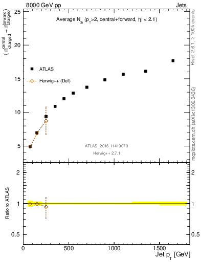 Plot of jet_nch_sum in 8000 GeV pp collisions