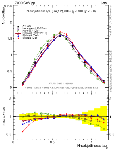 Plot of jet_tau21 in 7000 GeV pp collisions
