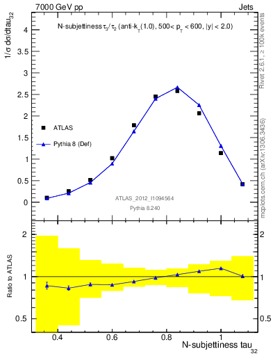 Plot of jet_tau32 in 7000 GeV pp collisions