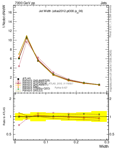 Plot of jet_width in 7000 GeV pp collisions
