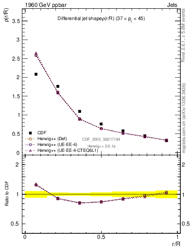 Plot of js_diff in 1960 GeV ppbar collisions