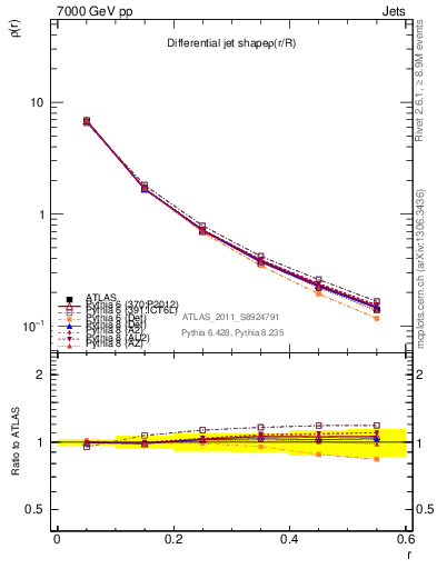 Plot of js_diff in 7000 GeV pp collisions