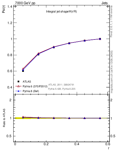 Plot of js_int in 7000 GeV pp collisions