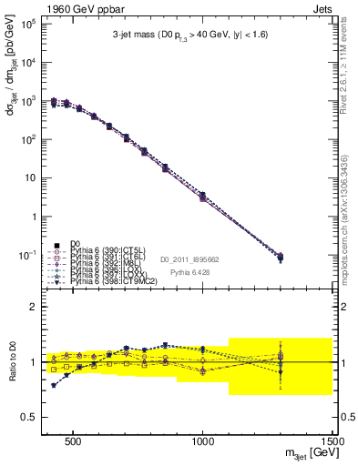 Plot of m3jet in 1960 GeV ppbar collisions