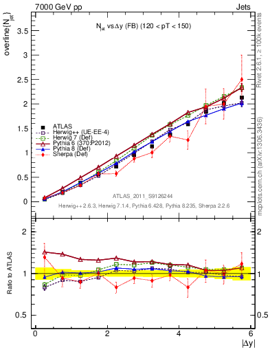 Plot of njets-vs-dy-fb in 7000 GeV pp collisions