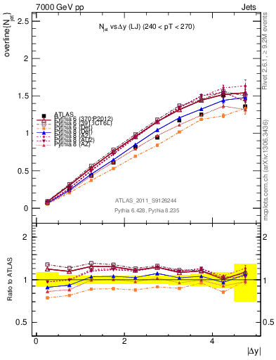 Plot of njets-vs-dy-lj in 7000 GeV pp collisions