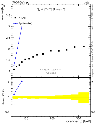 Plot of njets-vs-pt-fb in 7000 GeV pp collisions