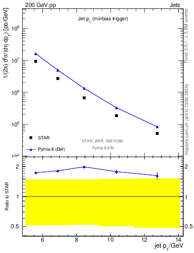 Plot of pt in 200 GeV pp collisions