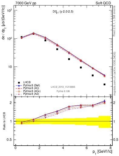 Plot of D0_pT in 7000 GeV pp collisions