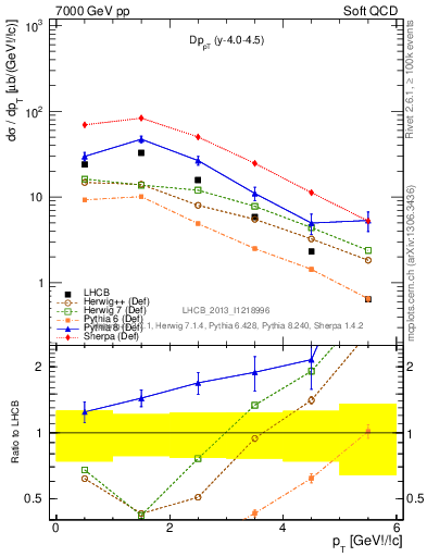 Plot of Dp_pT in 7000 GeV pp collisions