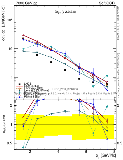 Plot of Ds_pT in 7000 GeV pp collisions