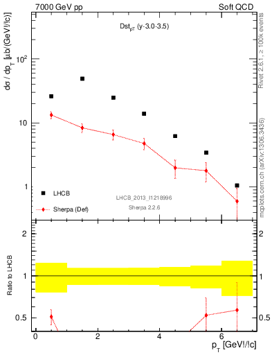 Plot of Dst_pT in 7000 GeV pp collisions
