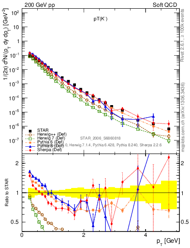 Plot of K0S_pt in 200 GeV pp collisions