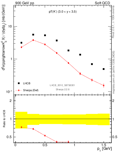 Plot of K0S_pt in 900 GeV pp collisions