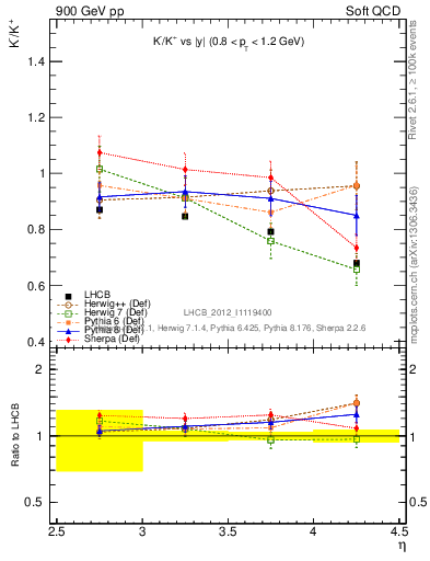 Plot of Km2Kp_y in 900 GeV pp collisions