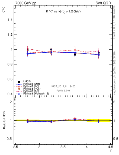 Plot of Km2Kp_y in 7000 GeV pp collisions