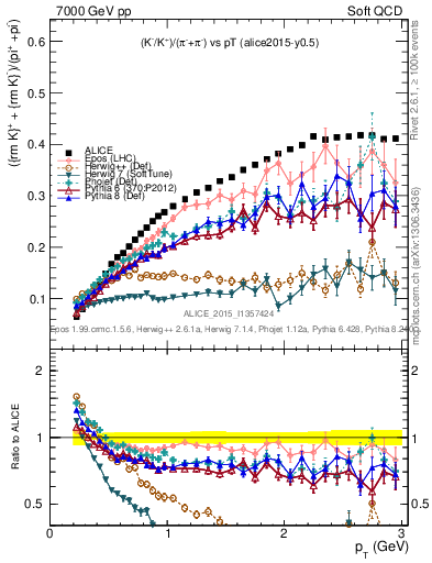 Plot of KmKp2pippim_pt in 7000 GeV pp collisions