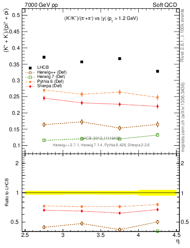 Plot of KmKp2pippim_y in 7000 GeV pp collisions